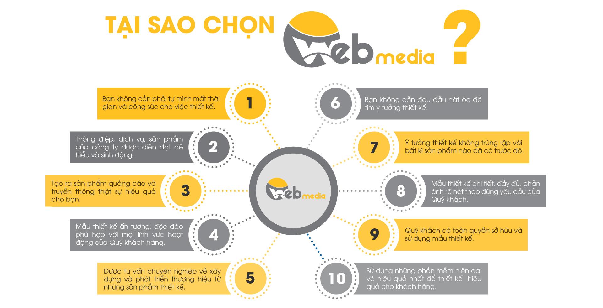 Tại sao chọn thiết kế Inforgraphic ở Webmedia