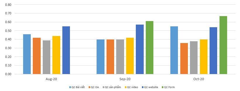 Tỷ lệ CTR trung bình của từng hình thức quảng cáo Zalo